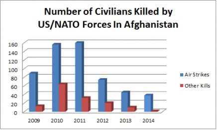 Number of Afghan Civilians Killed per Year