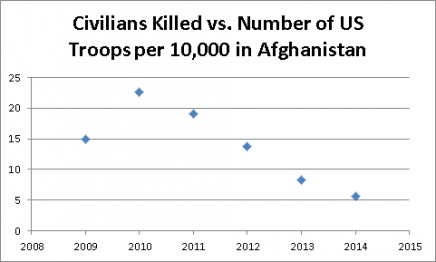 Afghans Killed In Proportion to Number of US Troops Deployed: *2014 Data is Provisional