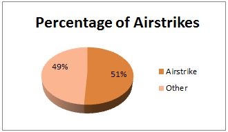 Airstrikes as a Percentage of Total Occurrences
