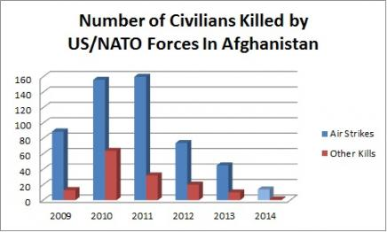 Number of Afghans Killed by Year: data for 2014 is provisional